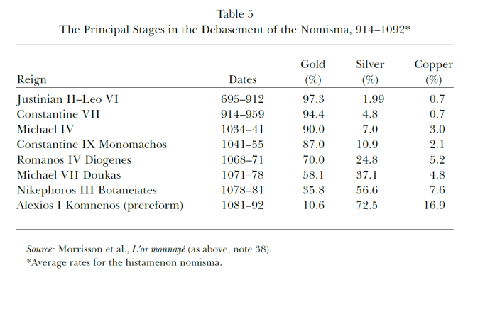 Principle stages in the debasement of the nomisma (from the Economic History of Byzantium, Dumbarton Oaks)
